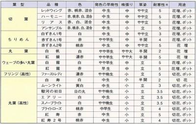 はぼたんの品種特性一覧表